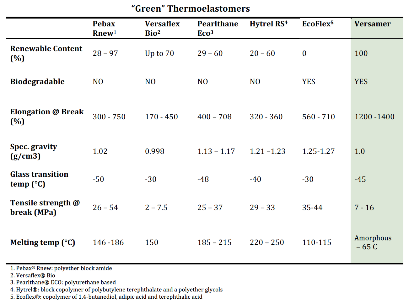 green thermoelastomers table