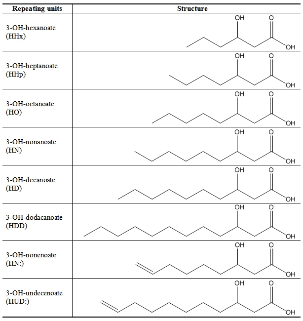 VersMer PHA MCL-PHA structures